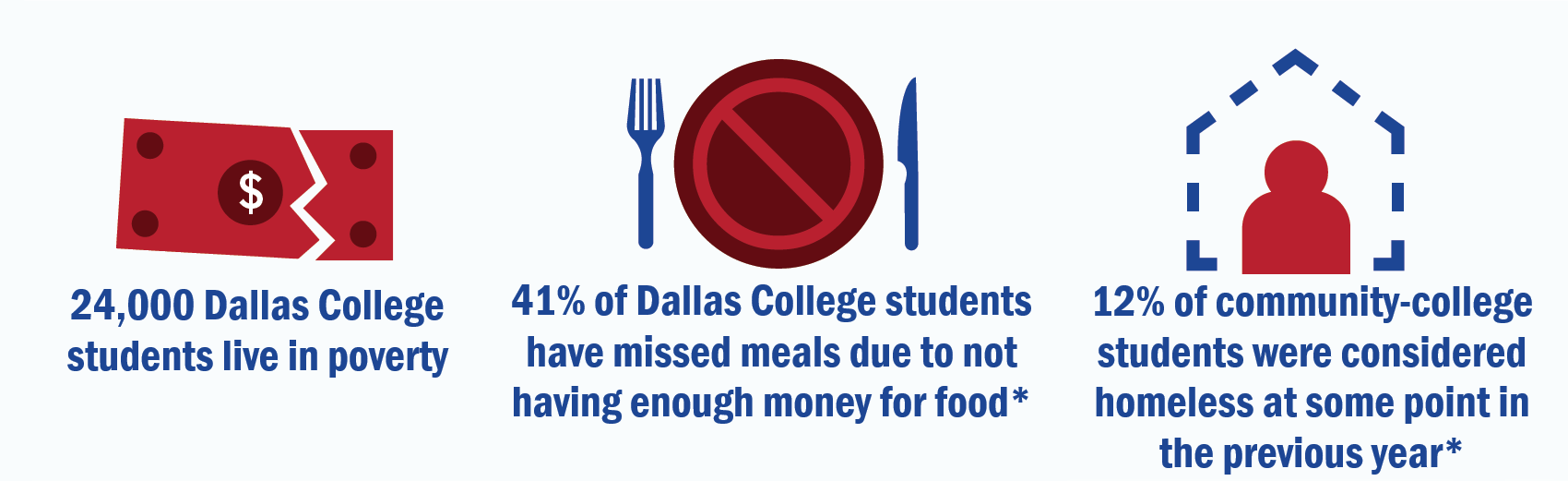 41% of Dallas College students have missed meals due to not having enough money for food; 12% of community-college students were considered homeless at some point in the previous year