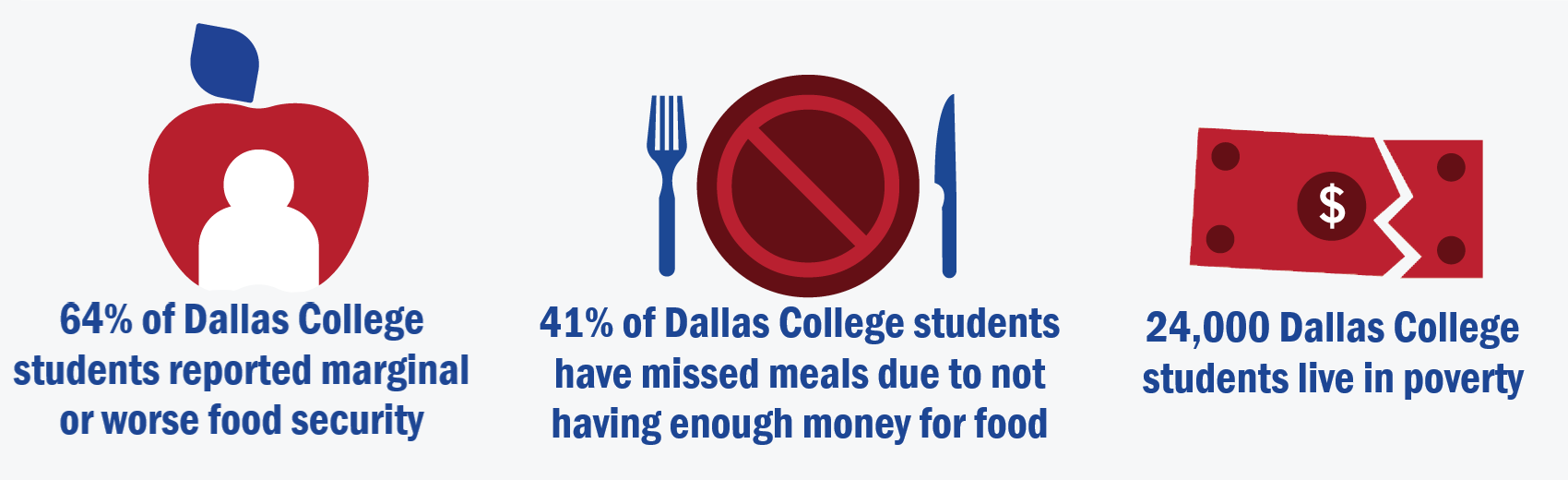 41% of Dallas College students have missed meals due to not having enough money for food; 24,000 Dallas College students live in poverty