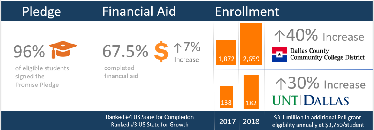 Dallas Promise enrollment stats.