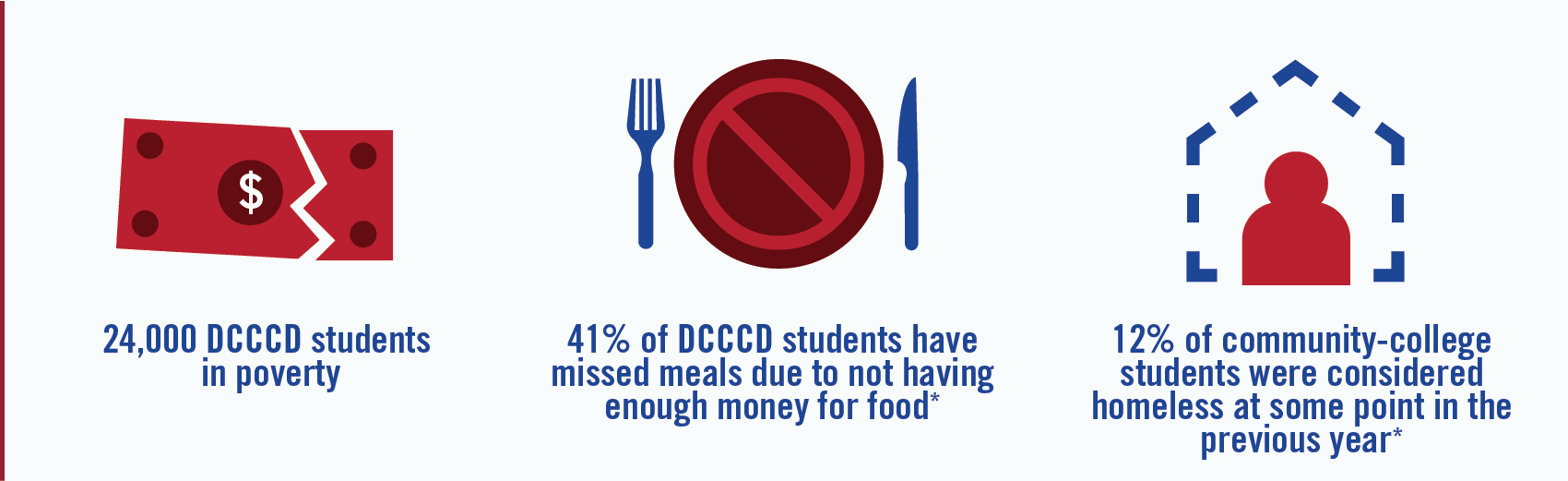 41% of DCCCD students have missed meals due to not having enough money for food; 12% of community-college students were considered homeless at some point in the previous year