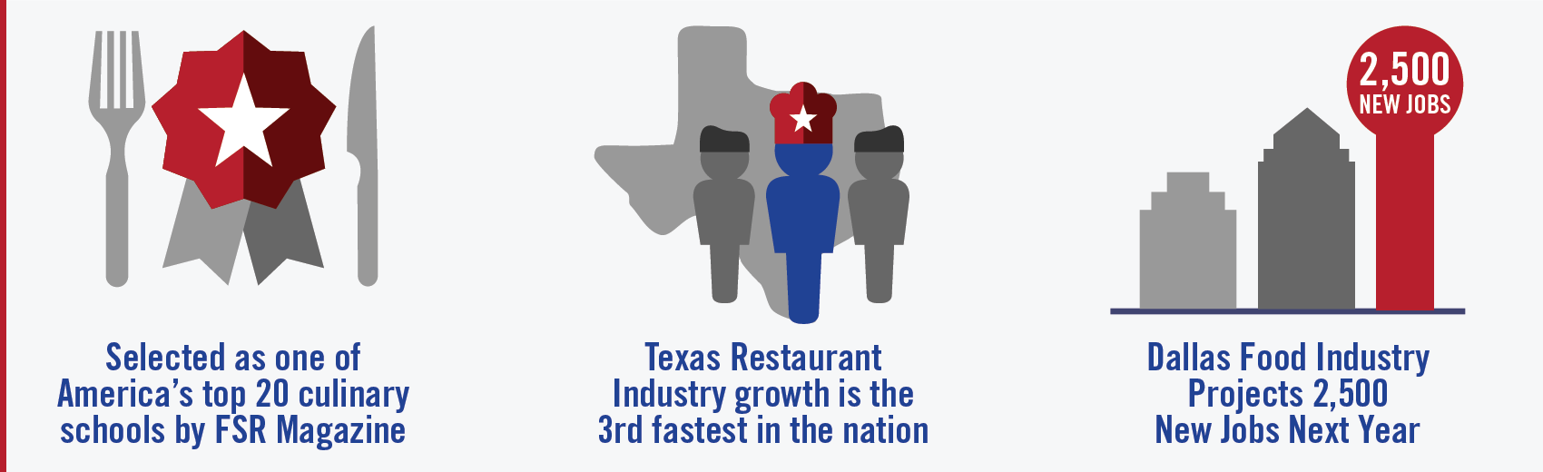 Food and hospitality service industry stats
