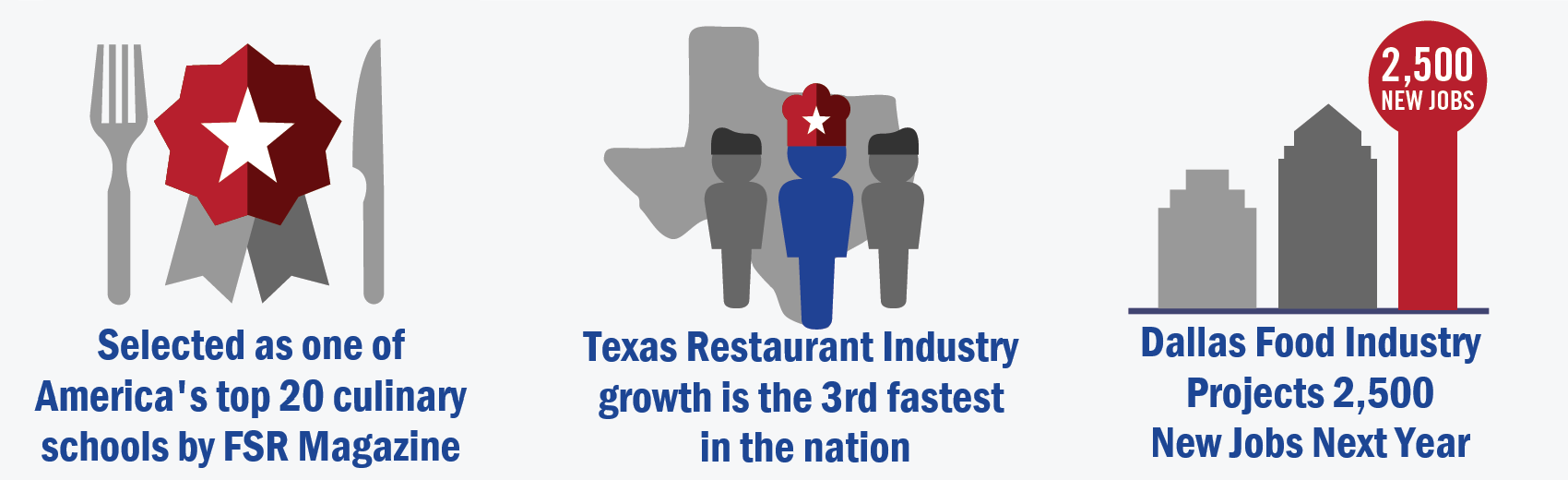 Selected as one of America's top 20 culinary schools by FSR Magazine; Texas Restaurant Industry growth is the 3rd fastes in the nation