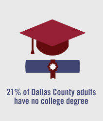 21% of Dallas County adults have no college degree