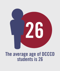 The average age of DCCCD students is 26