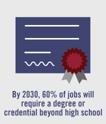 By 2030, 60% of jobs will require a degree or credential beyond high school