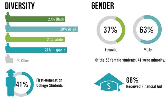 2014-2015 STEM Scholars Profile